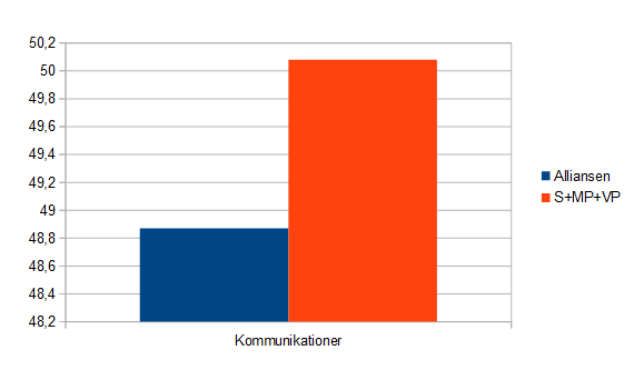 Extraval 2015- Budget alliansen vs regeringen - Kommunikationer