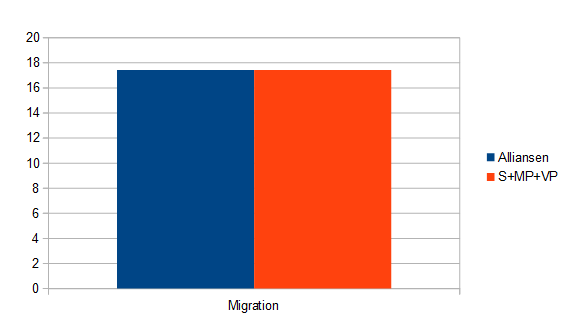 Extravalet 2015 - Budget alliansen vs regeringen - Migration
